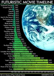 Timelines
