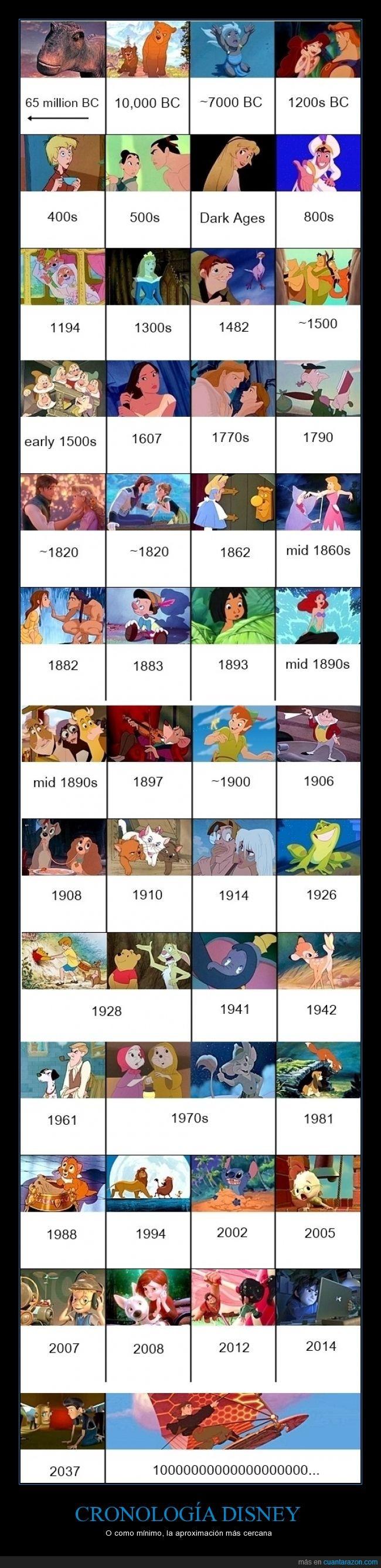 Poniendo orden a la cronología de Disney - O como mínimo, la aproximación más cercana